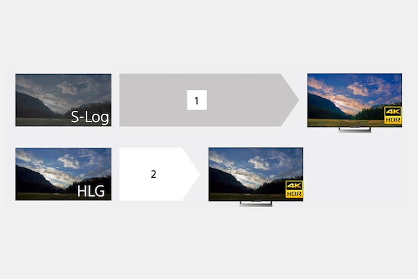 HLG (Hybrid Log-Gamma) for instant HDR workflow